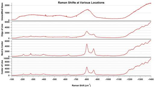 Lehigh University Physics - Raman Shifts at Various Locations
